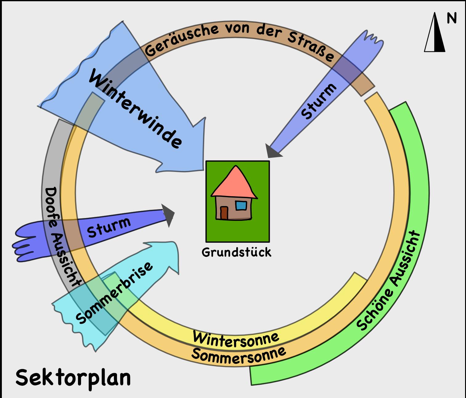 sektorplan