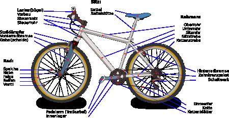 Fahrrad-Fachbegriffe