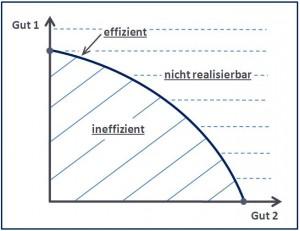 Transformationskurve-Effizienzbereiche_und_Realisierungsmöglichkeiten_im_Modell