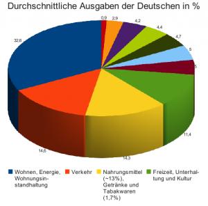Ausgaben nach Bereichen in %